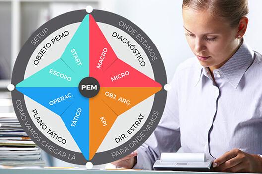 Mapa mental do planejamento estratégico de marketing