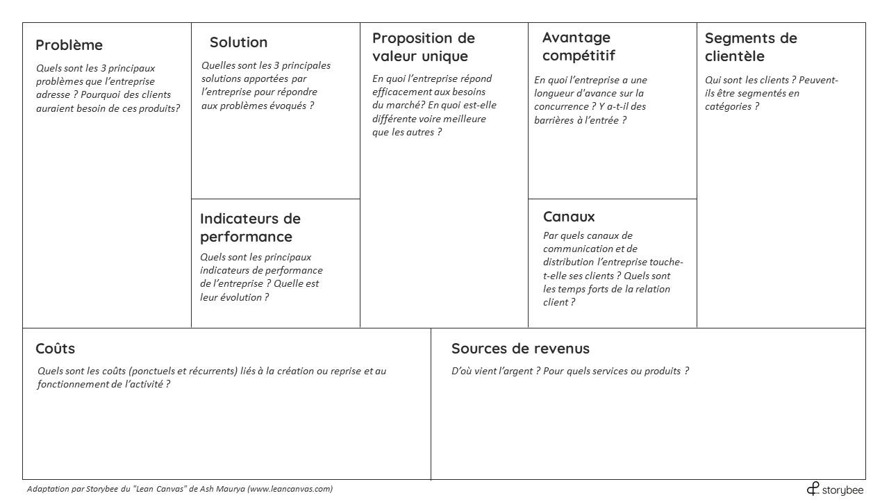 Business Model Canva adapté à la reprise