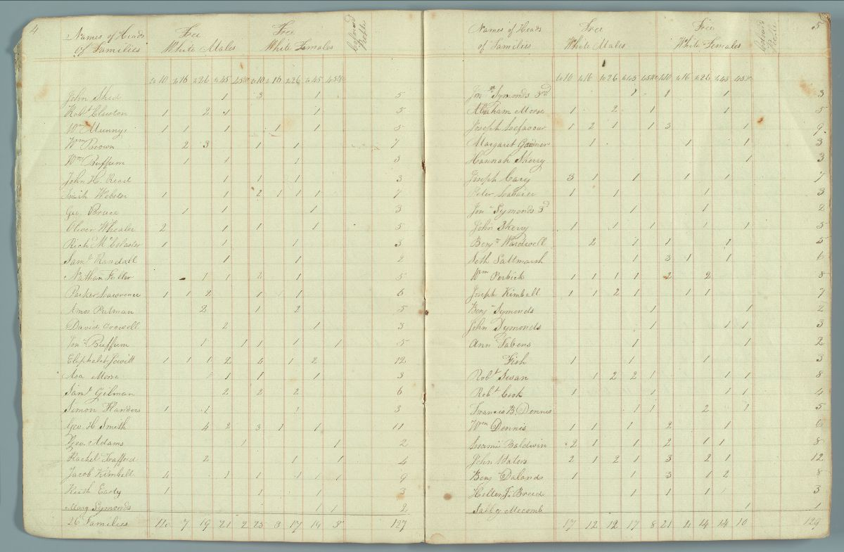 Page of 1810 Census showing handwritten names and information