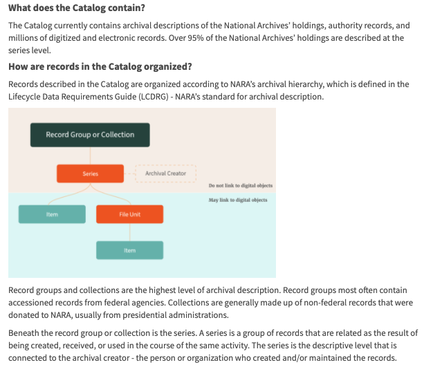 Screenshot of Catalog help pages showing an image of the how records are organized in the archival hierarchy