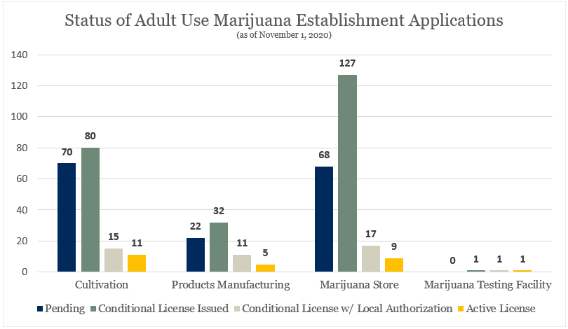 A table showing the distribution of adult use marijuana program licenses.