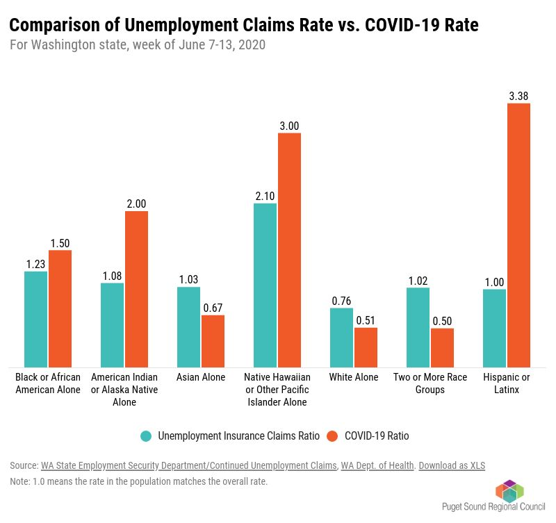 Chart: Comparison of Unemployment Claims Rate vs. COVID-19 Rate