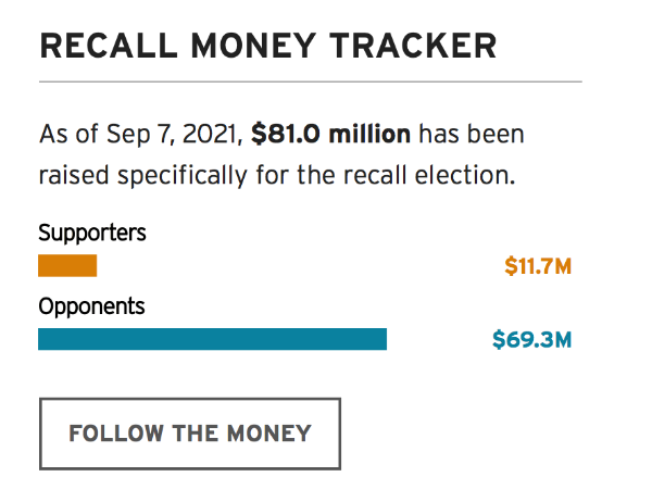 CA Recall Money Tracker
