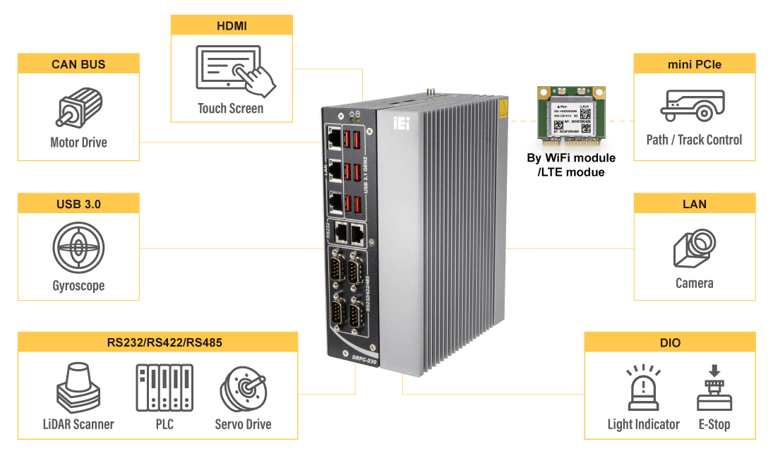 DRPC-230-ULT5 Embedded System for AMR