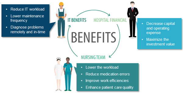 key results of smart healthcare