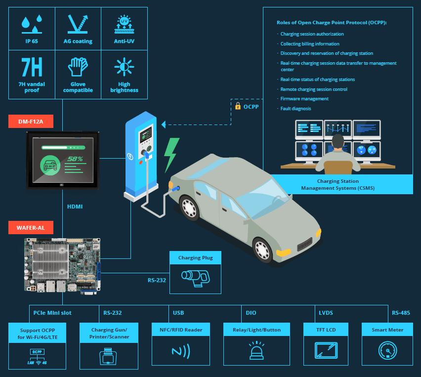 EV infrastructure Solution