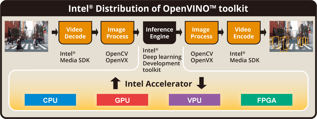 openvino toolkit for AMR News