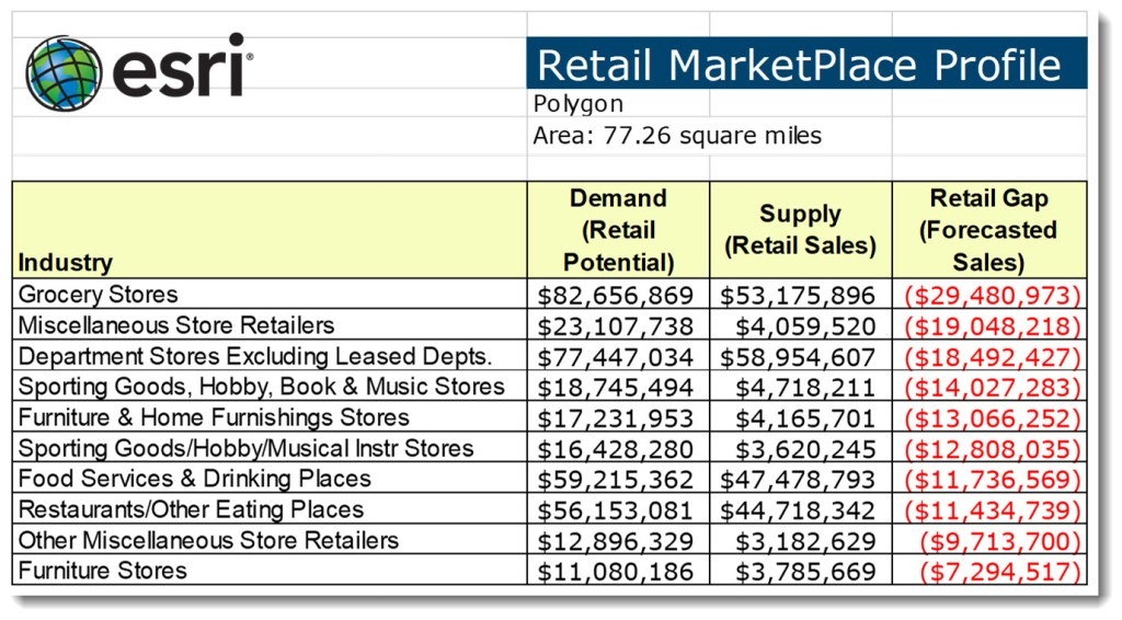 esri   Retail MarketPlace Profile