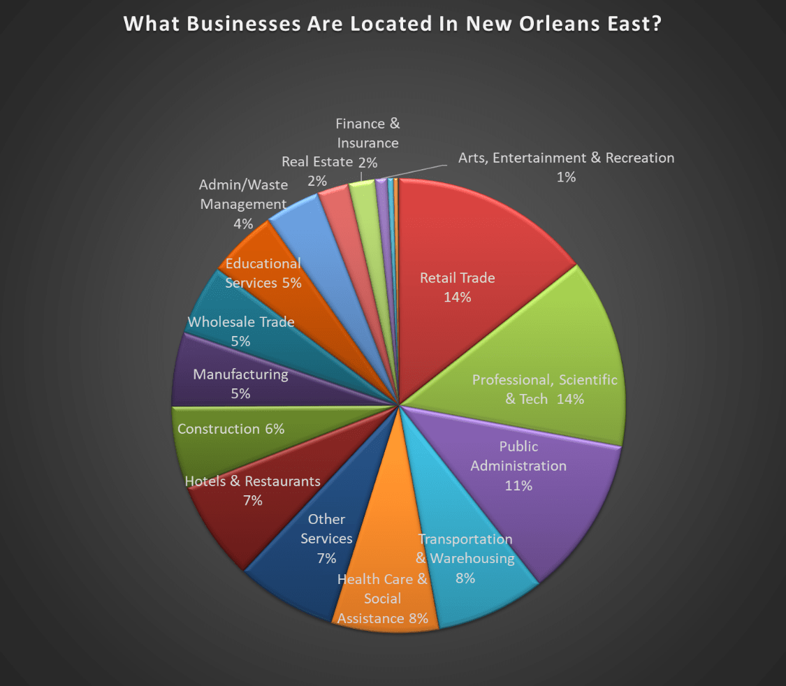 What Businesses Are located In New Orleans East?