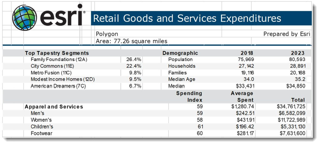 esri   Retail Goods and Services Expenditures