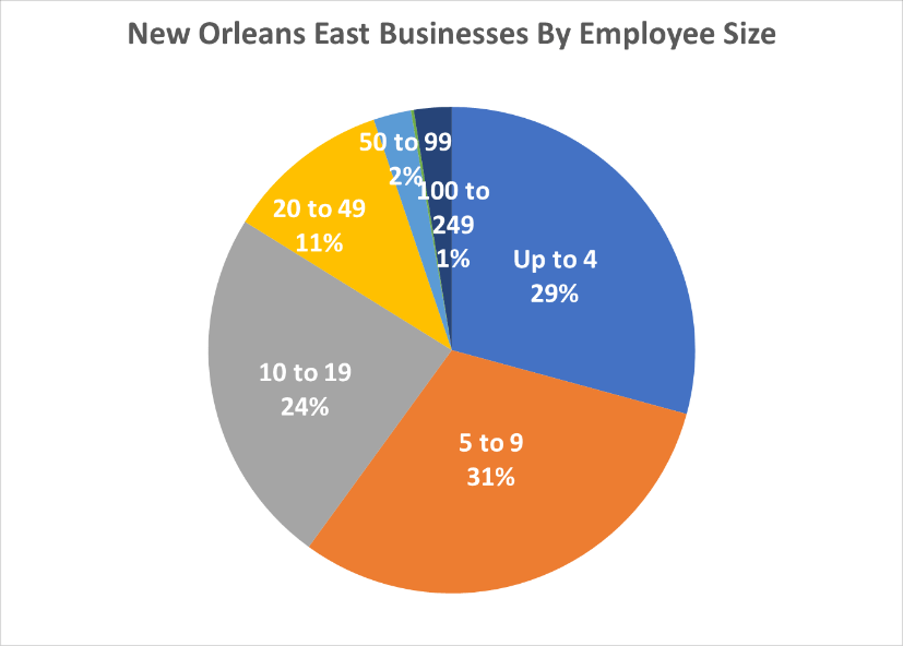 New Orleans East Businesses By Employee Size