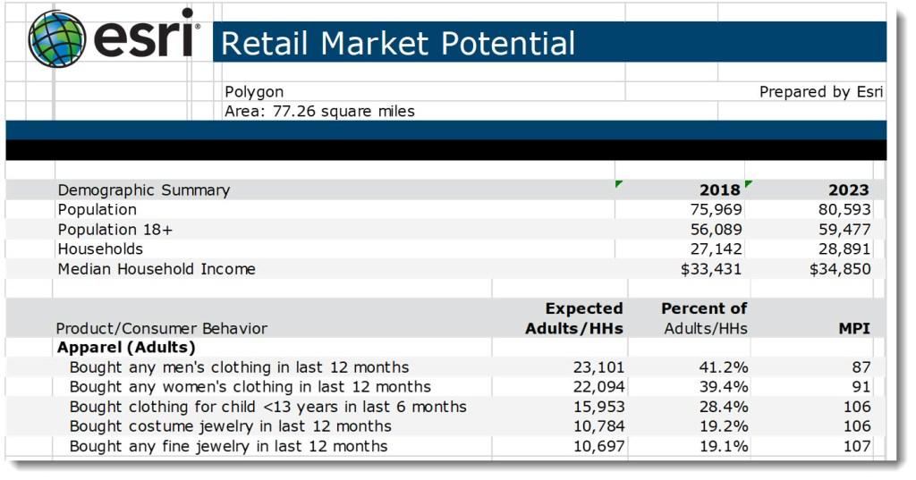 esri   Retail Market Potential