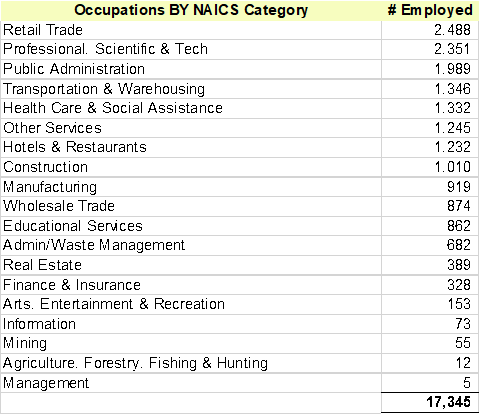 Occupations BY NAICS Category   # Employed