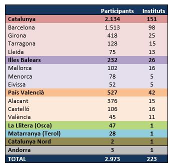 AMIC-Ficcions amplia territoris i arriba als  2.973 participants El Periòdic d'Ontinyent