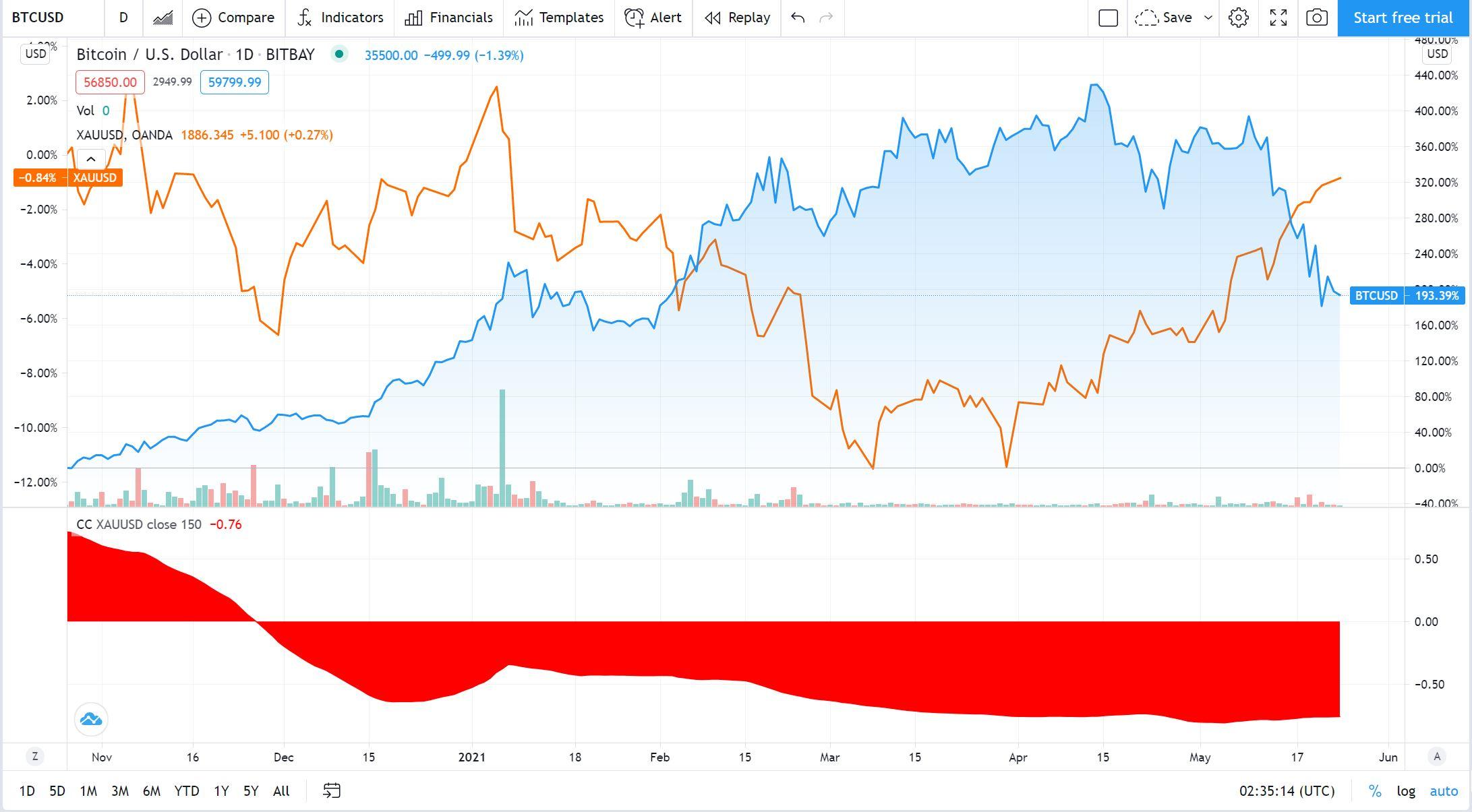 Bitcoin (BTC), crypto and gold price correlation