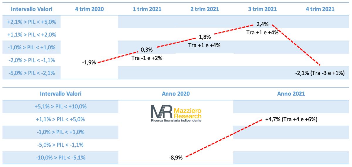 Stime PIL 2021