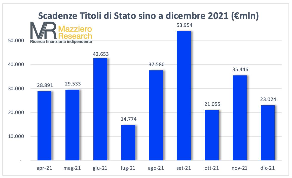 Scadenze titoli di Stato 2021