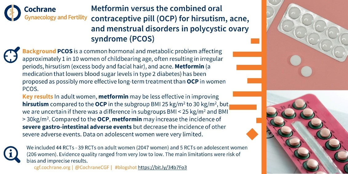 Metformin vs OCP for PCOS