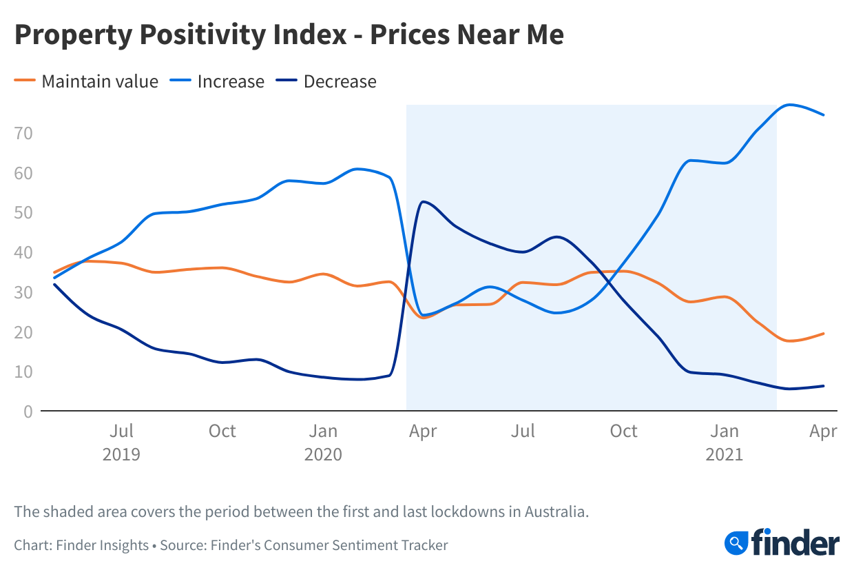 Just 49% say it's a good time to buy property, a drop of 18 points