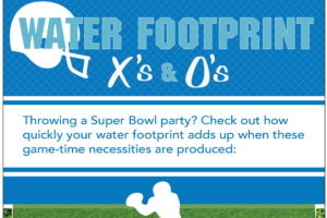 Infographic about Water Footprint