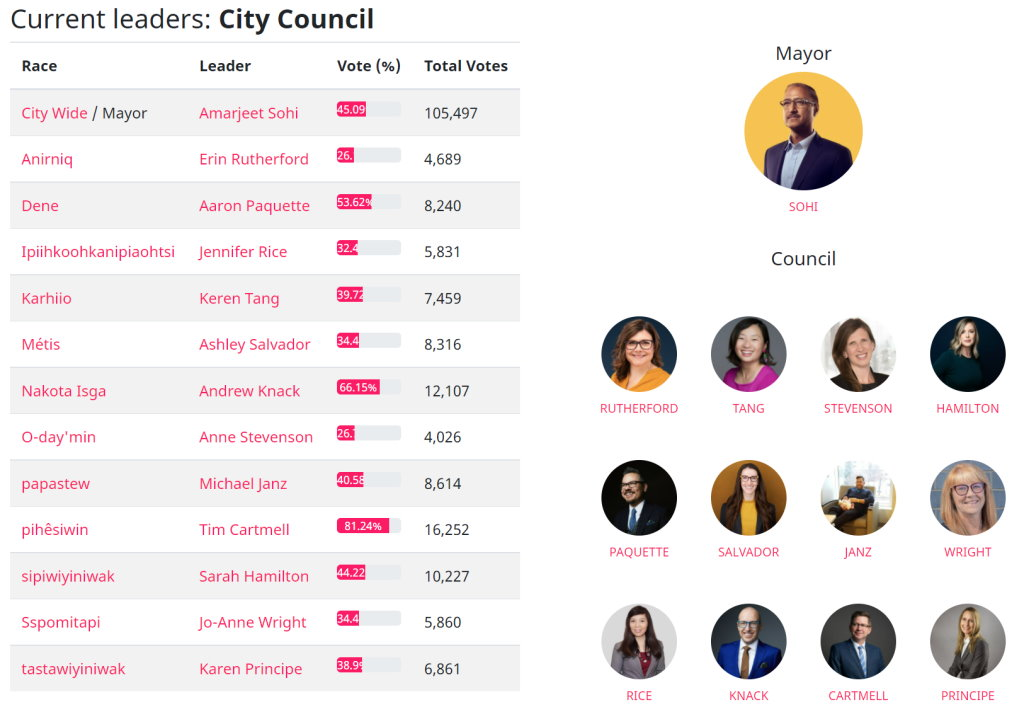 The faces of the new mayor and city council for Edmonton