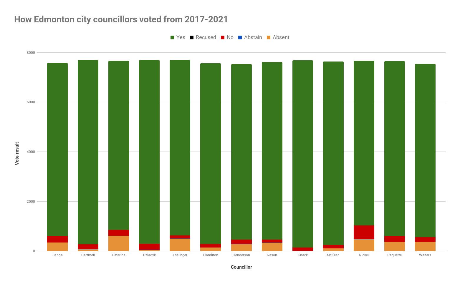 A chart depicting how Edmonton city councillors voted from 2017-2021.