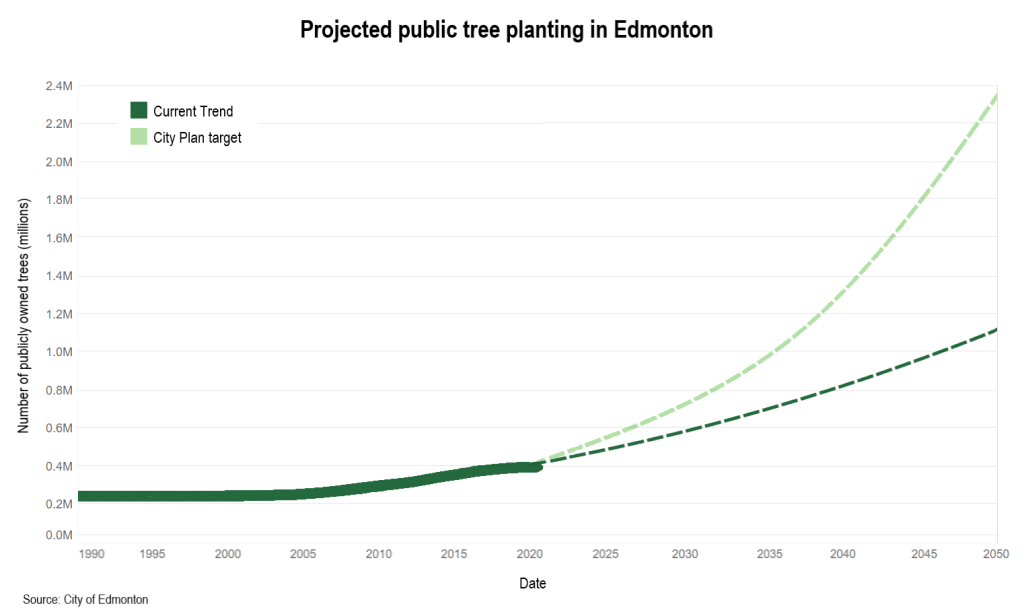 Chart of the week: Striving to plant two million trees