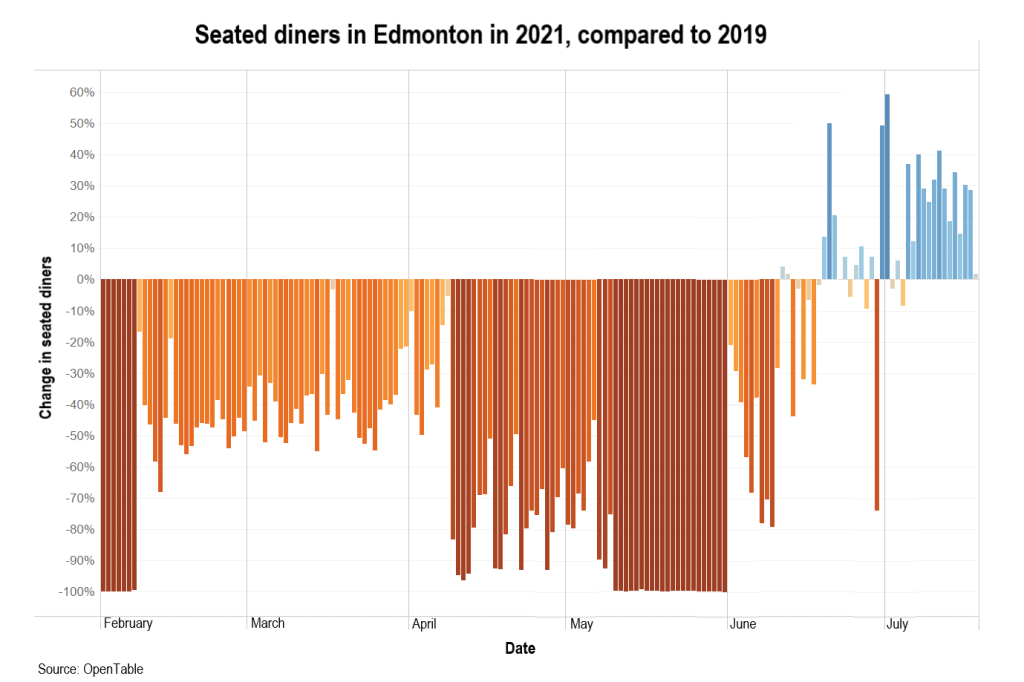 A bar graph showing the percentage change in seated diners in Edmonton in 2021 compared with 2019, with huge deficits through most of the year until June and July, where several days are now above 2021 levels