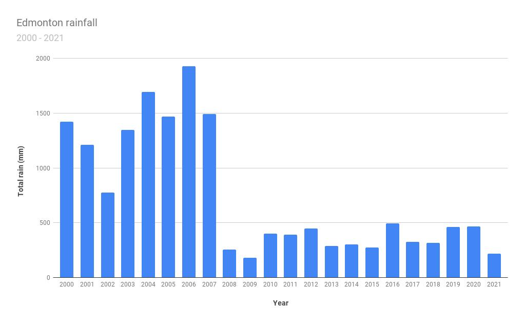 A chart depicting precipitation trends in Edmonton.