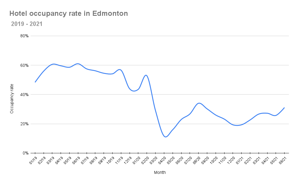 A chart depicting hotel occupancy rates in Edmonton between 2019 and 2021.