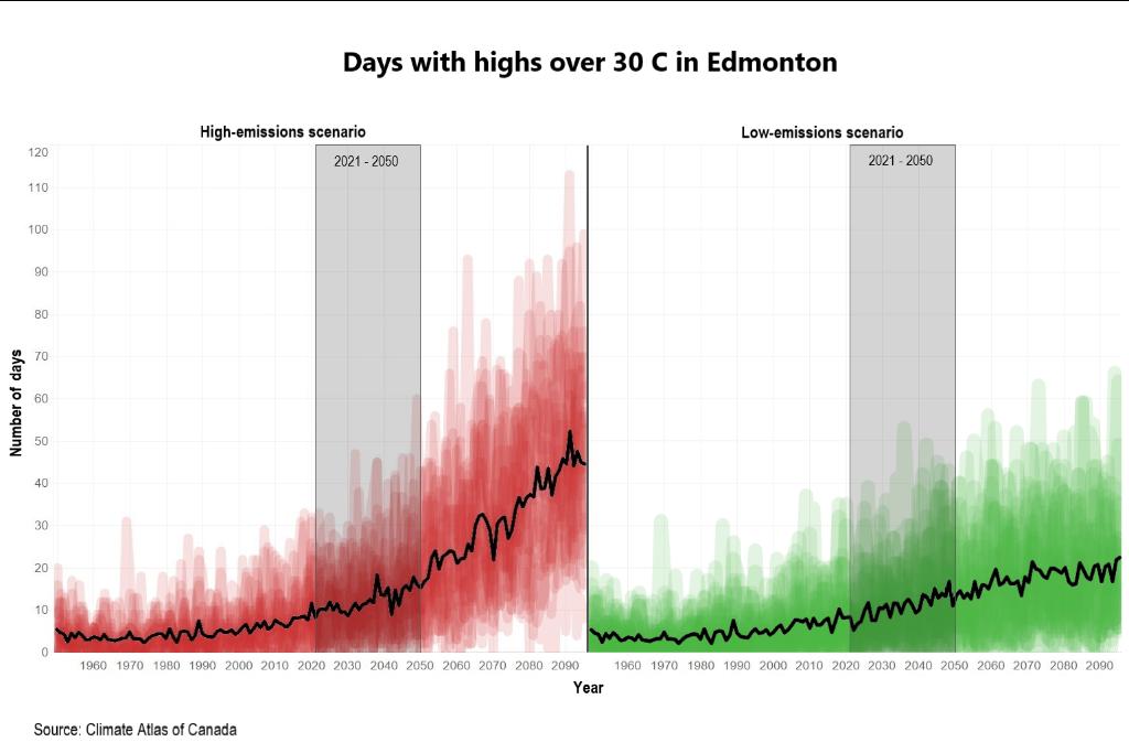 Chart of the week: Future heatwaves in Edmonton