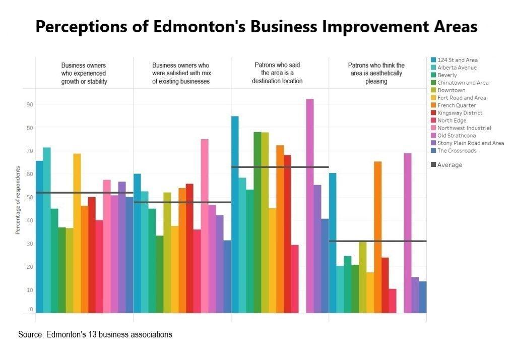 Chart of the week: Edmonton's Business Improvement Areas