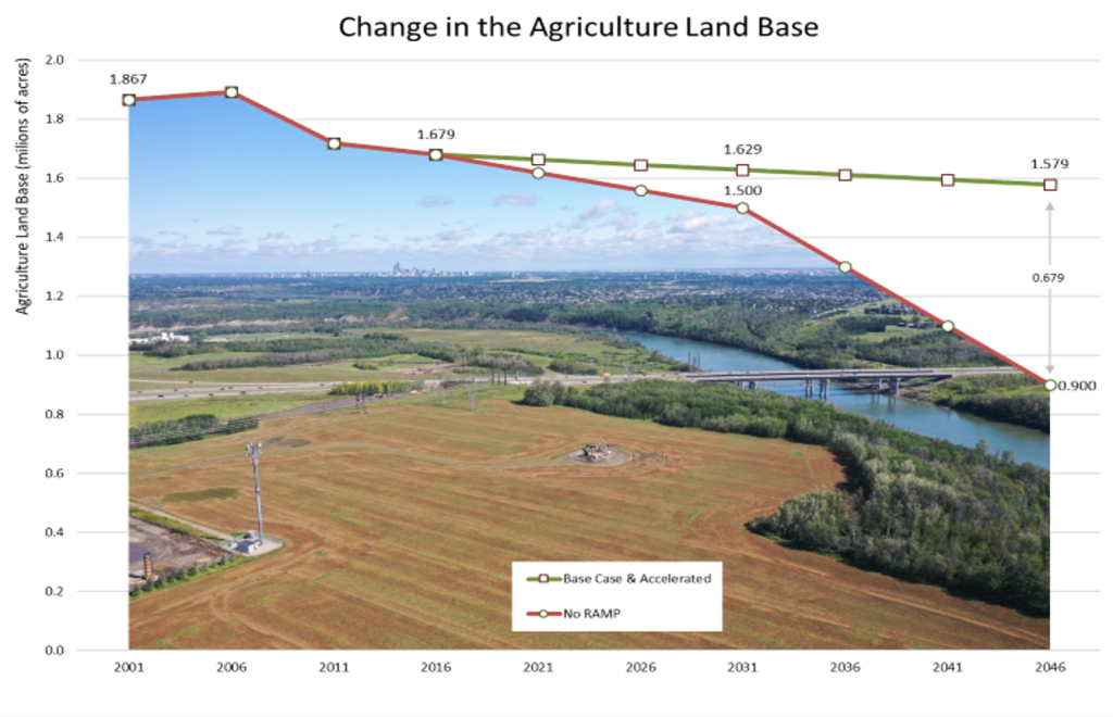 Projections of declining agricultural land base