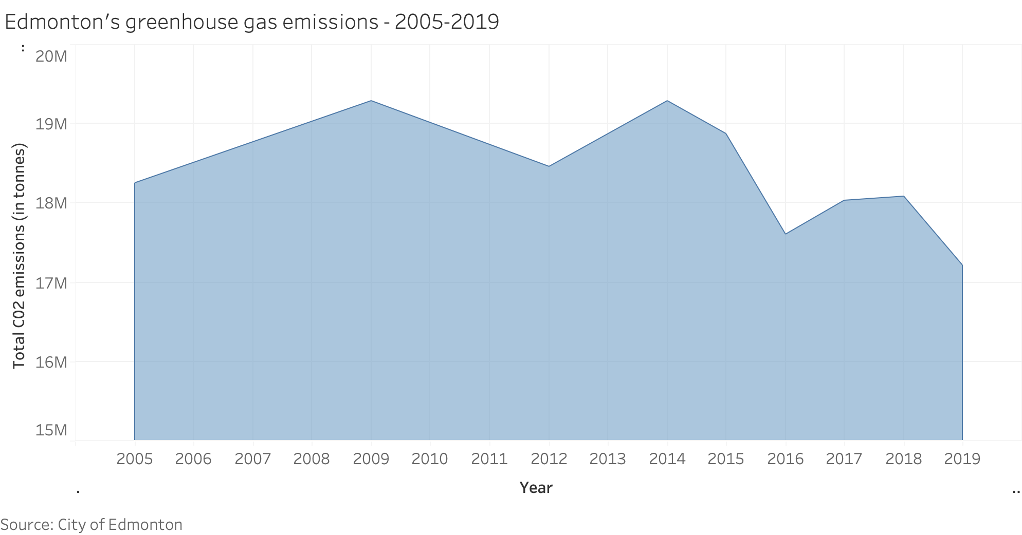 A chart depicting greenhouse gas emissions in Edmonton between 2005 and 2019.