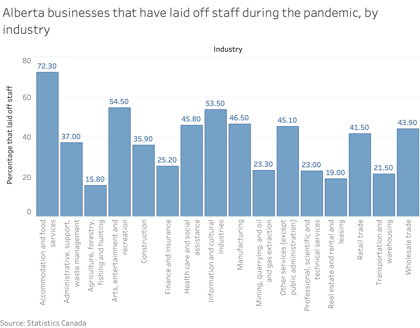 A chart depicting Alberta businesses that laid off staff during the pandemic, by industry.