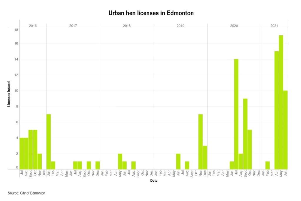 Chart of the week: Edmonton's urban hens program