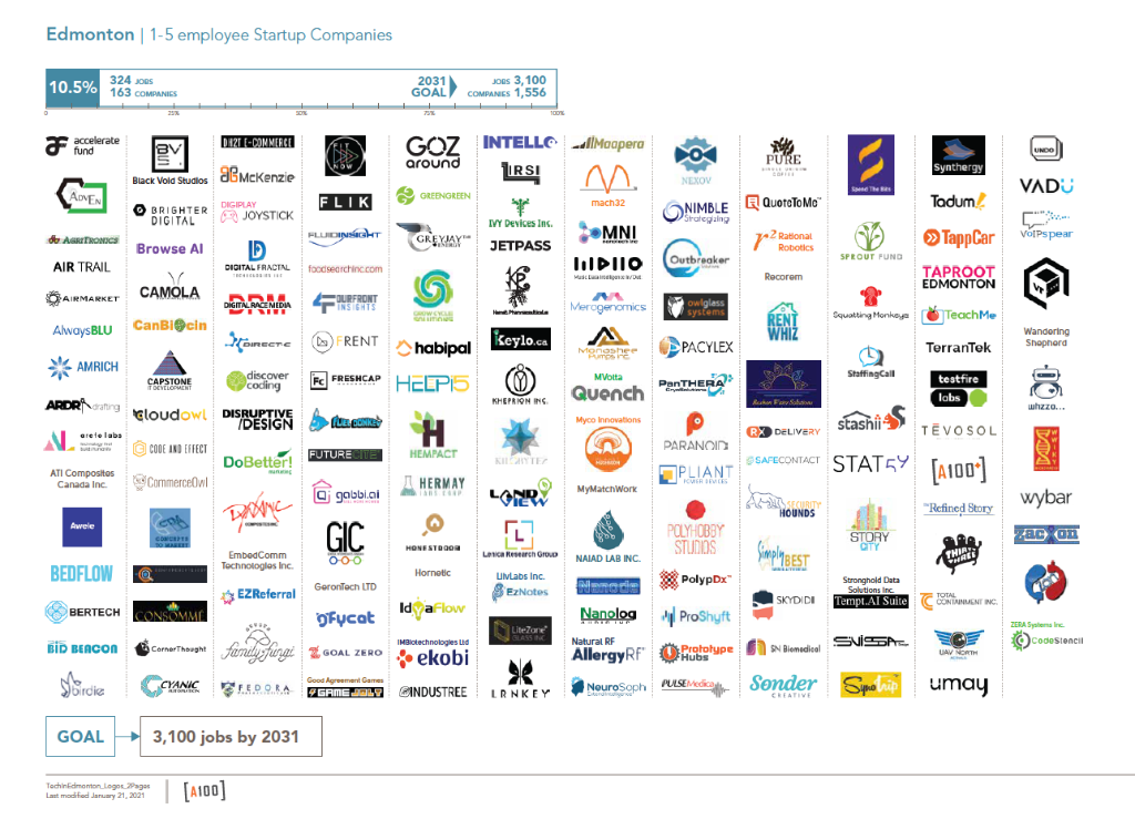 A work-in-progress map of Edmonton's startup ecosystem by the A100.
