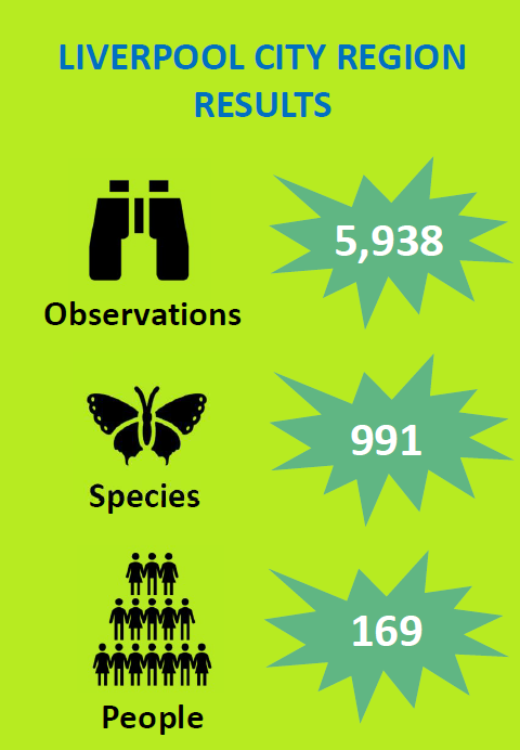 Liverpool City Region City Nature Challenge Results 2020