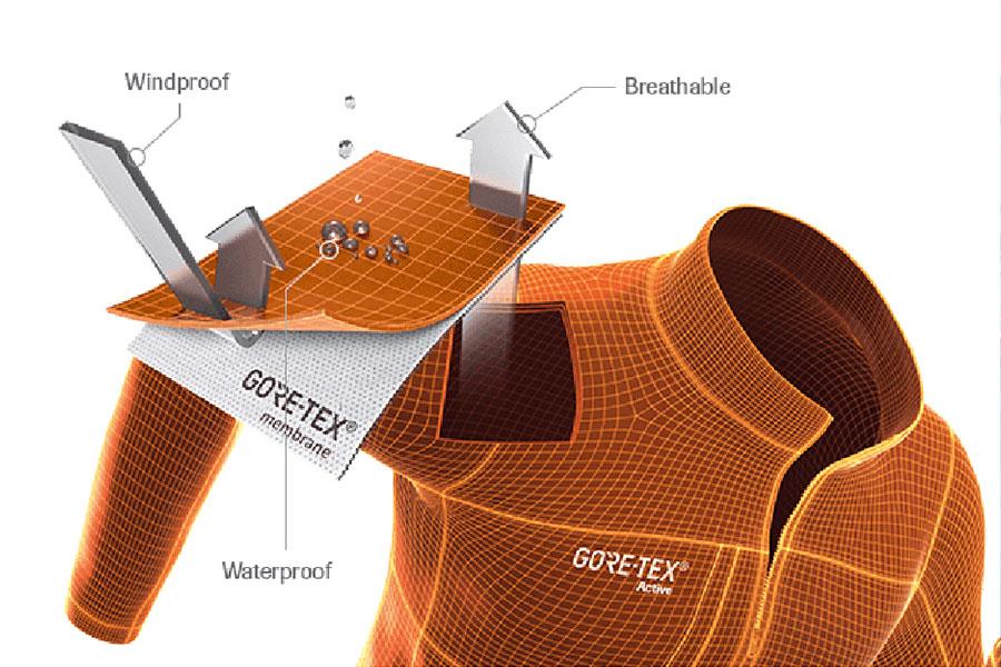 Gore-Tex Membrane Diagram
