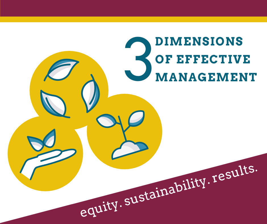 """Three yellow circles represent each dimension with blue and white illustrations inside. Three leaves in a circle represents equity. A plant growing in soil represents sustainability. An upturned palm with a small flower represents results. Text in blue reads """"3 Dimensions of Effective Management."""" Text in white reads equity, sustainability, results."""