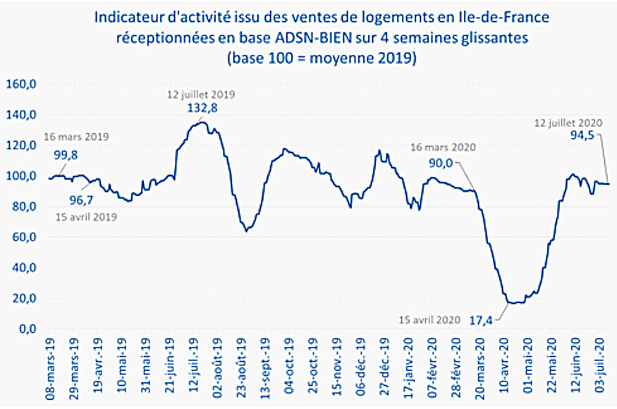 French Real Estate Sales Activity