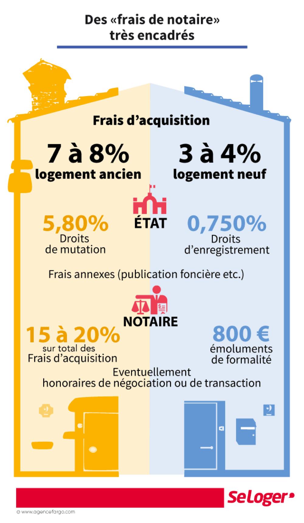 Notaires de France Fees
