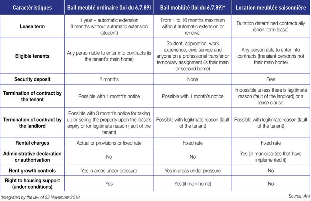 French Rental Laws