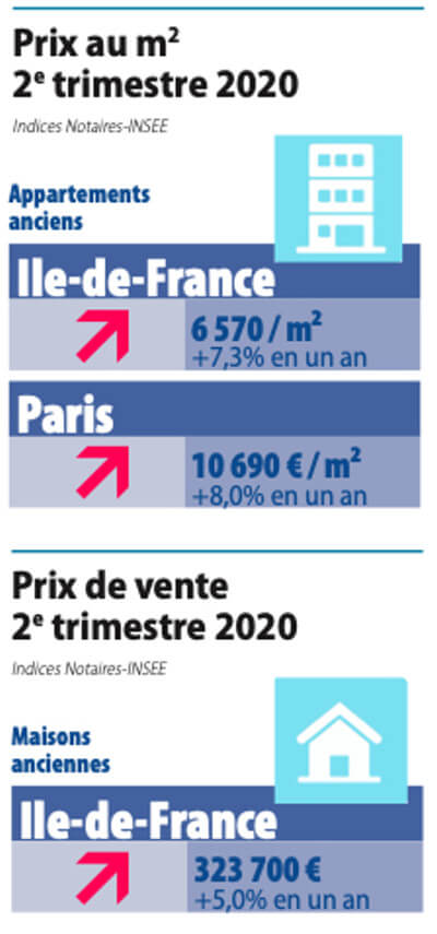 Sale Price per M2 in Paris