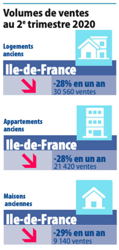 Volume of Real Estate Sales in Paris