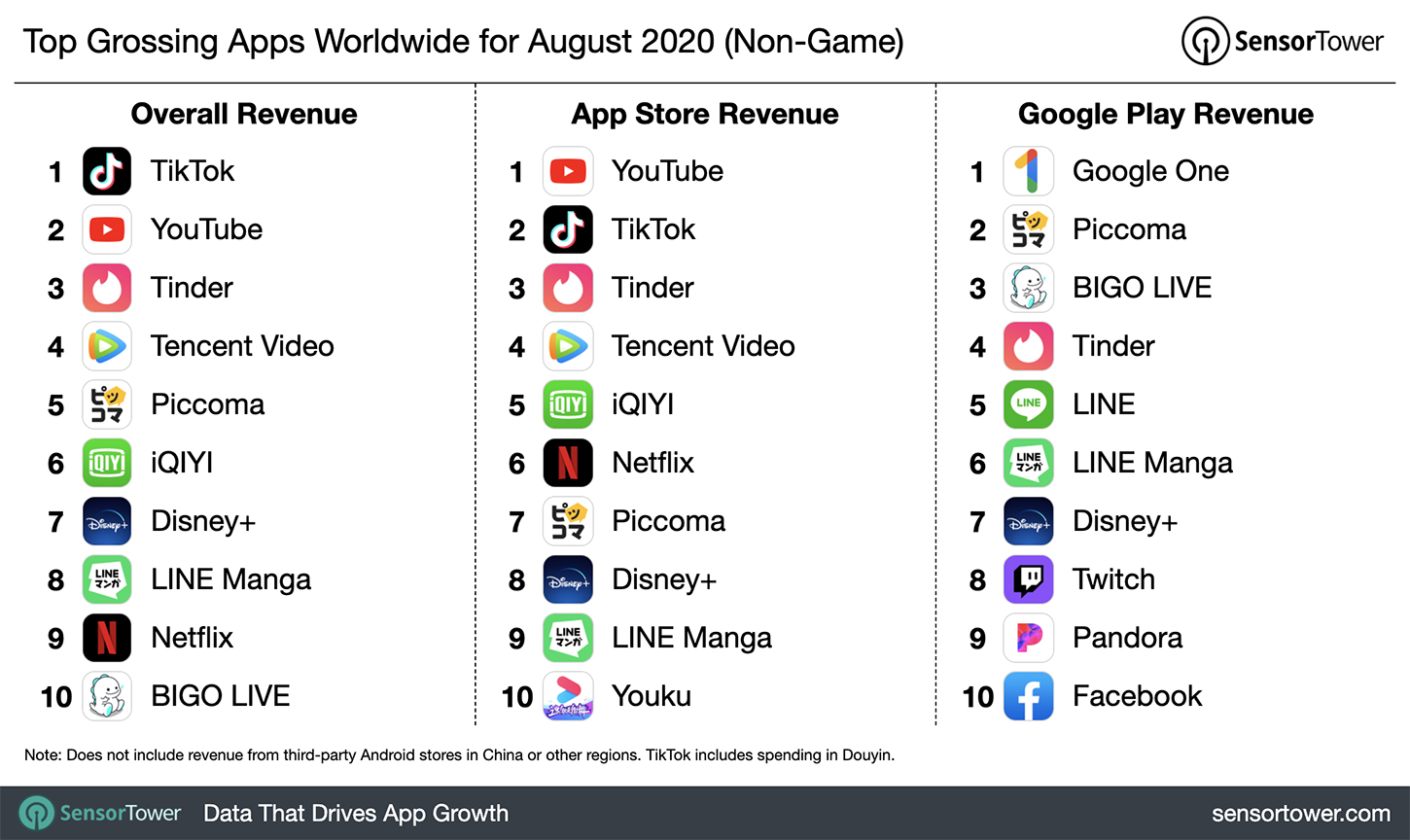 top growing apps worldwide for August 2020 SensorTower
