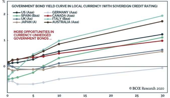 Interest Rates and Yield Curve Control - Part 2 - Yields Chart 1