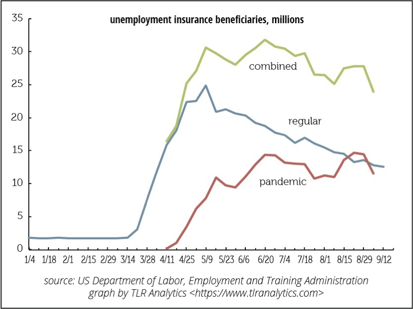 Total unemployment beneficiaries & the gig economy