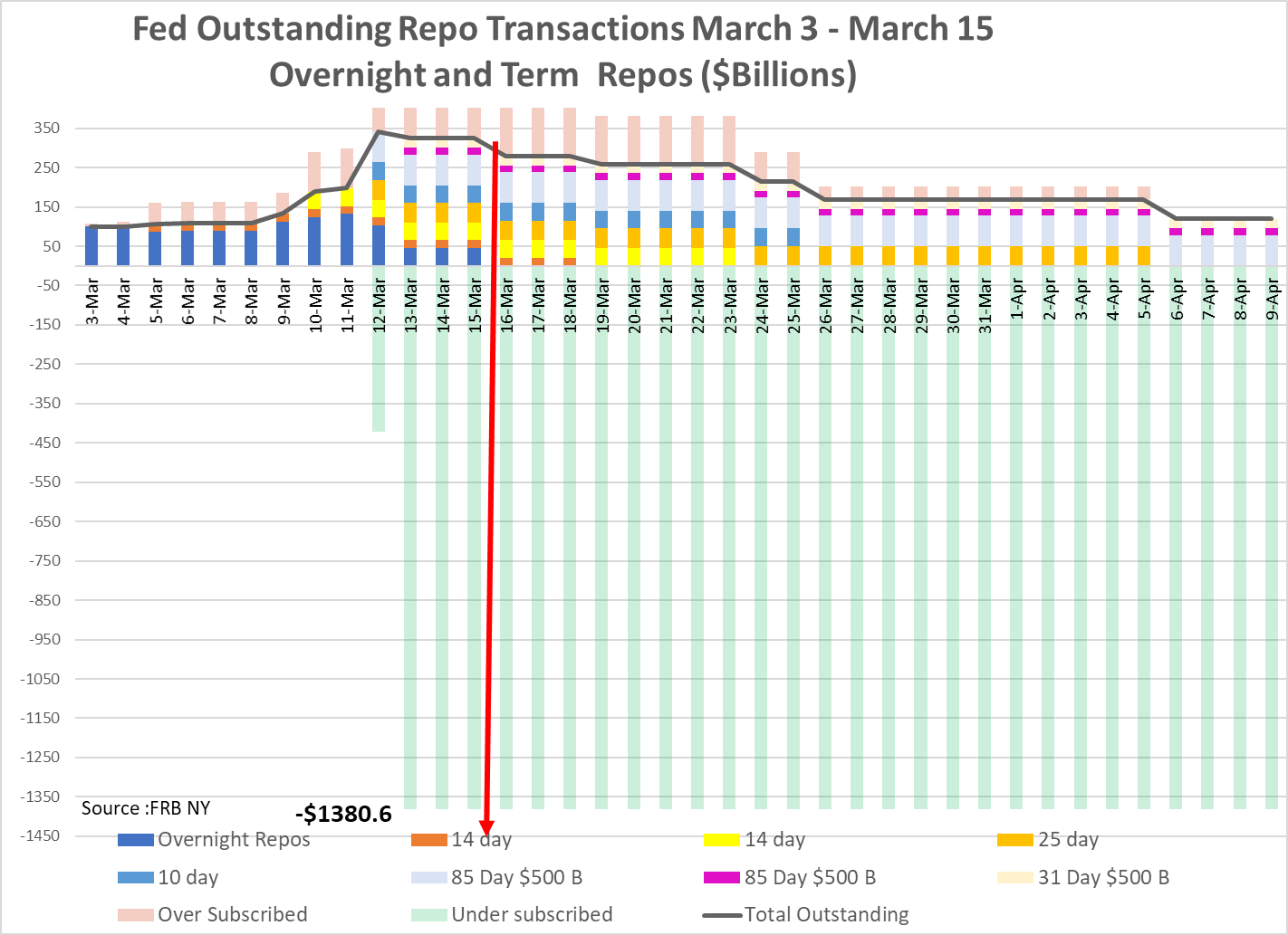 Fed Outstanding Repo Transactions