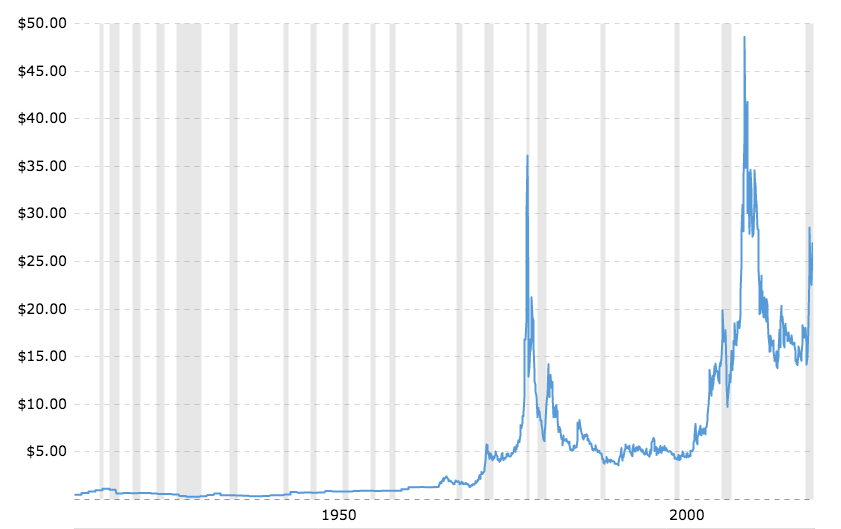 historical-silver-prices-100-year-chart01